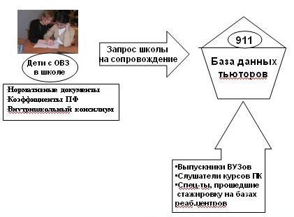 Система организации сопровождения образовательной деятельности детей с ограниченными возможностями здоровья