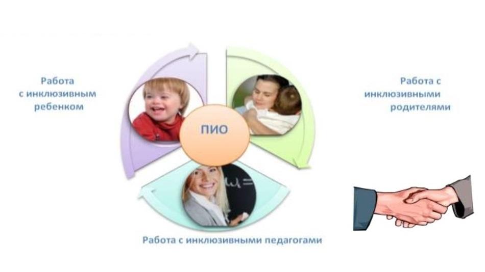 Сопровождение ребёнка с инвалидностью: опыт инклюзивной школы в Санкт-Петербурге