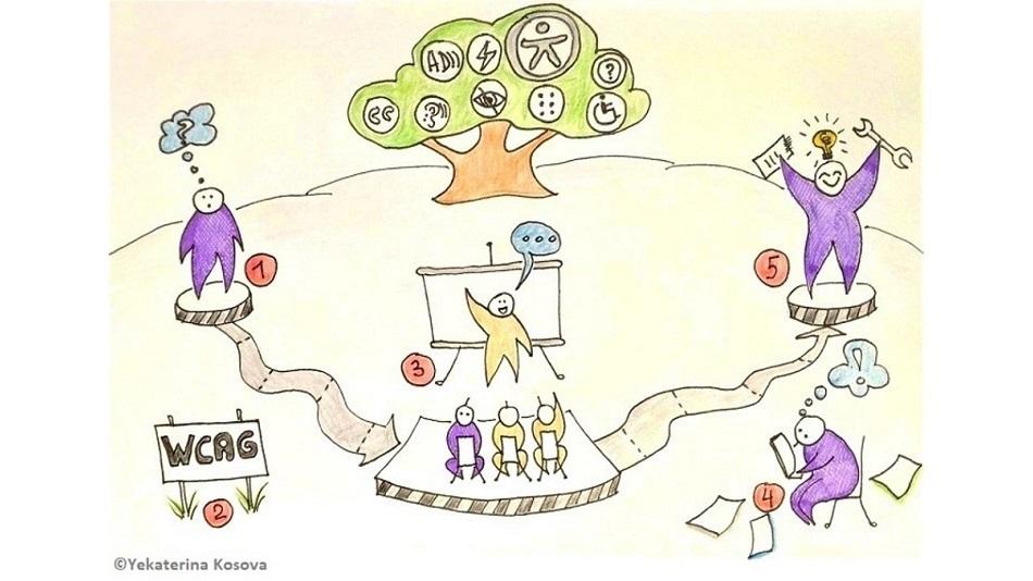 Как незрячие студенты воспринимают рисунки и видео?